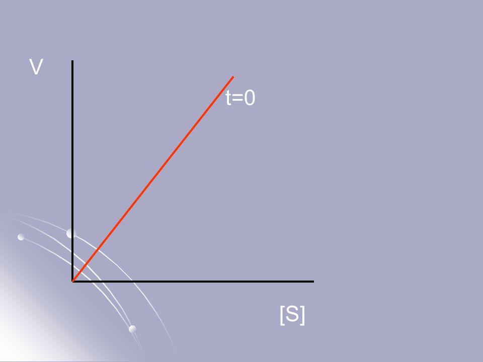 V t=0 [S]